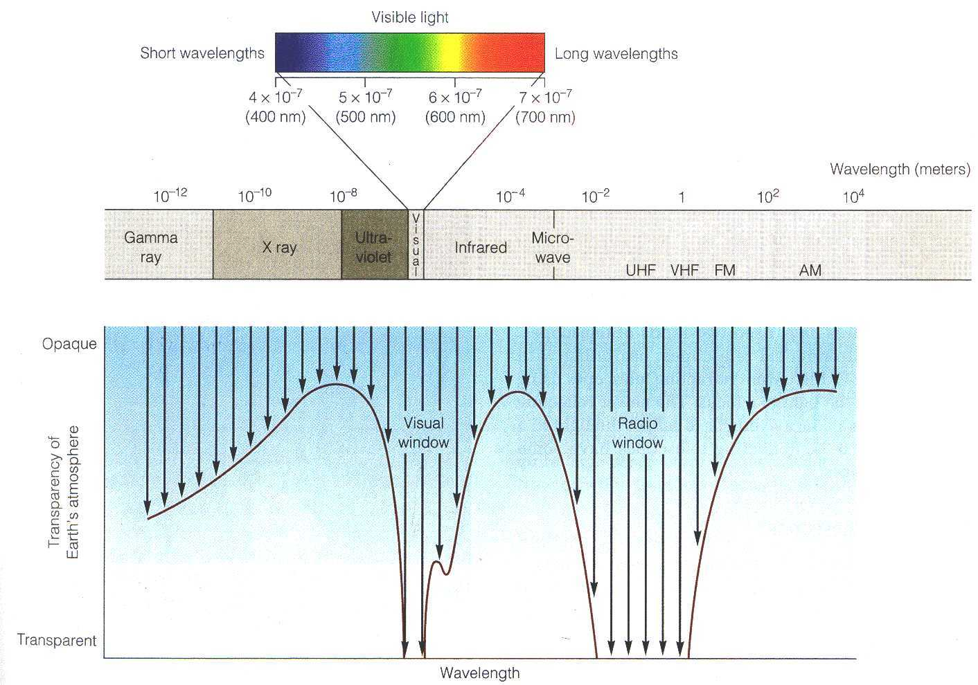 Electromagnetic Spectral Transmission Through the Atmosphere